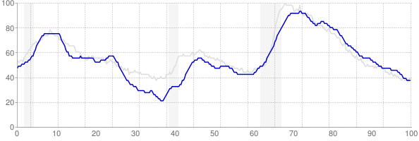 Connecticut monthly unemployment rate chart from 1990 to January 2019